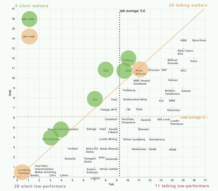 Denna graf visar sammanfattningen av Misums rapport. De företag som återfinns i den nedre högra delen är de som mest snackar.