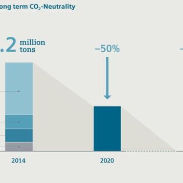 Siemens ska bli klimatneutralt till 2030