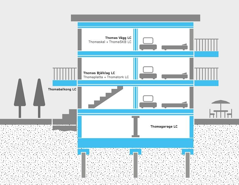 Thomas Betong lanserar Thomas Miljöstomme, ett egenutvecklat byggsystem för betongstommar med betydligt lägre miljöpåverkan jämfört med konventionell betongstomme.