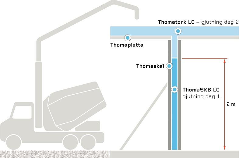 Thomas Vägg LC. Thomaskal är framtagen för att klara högre formtryck och snabbare produktion. Ifyllnad av betong med ThomaSKB LC kan ske direkt ända upp till 2 meters höjd.
